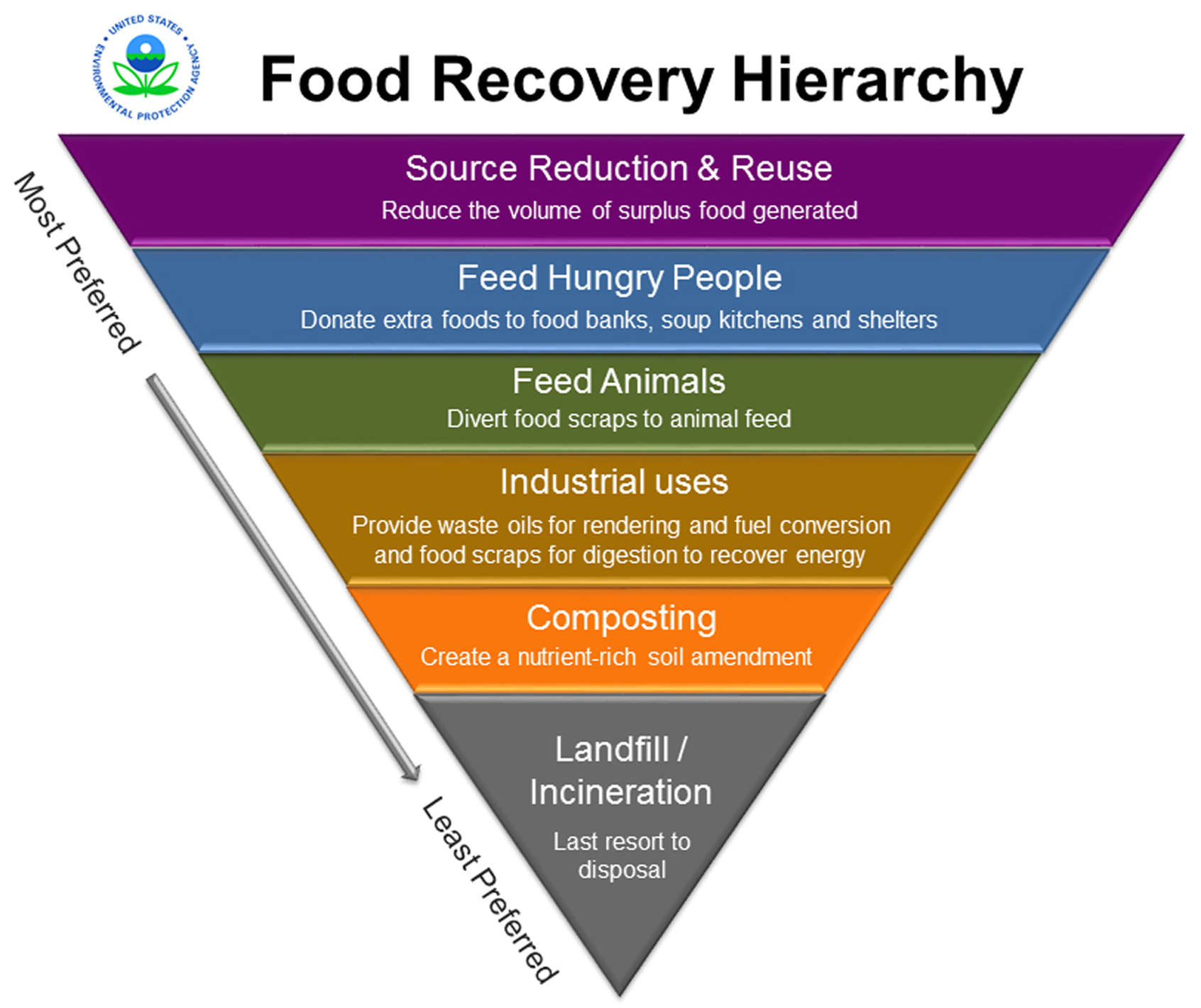 food_recovery_hierarchy HR